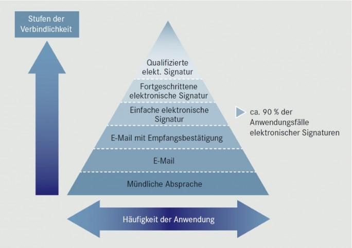 Pyramide der Verbindlichkeit (Screenshot: ZDNet.de)