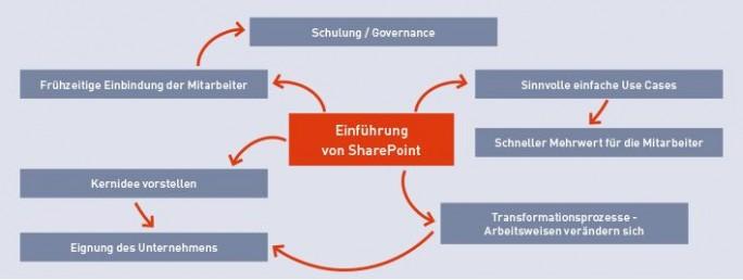 SharePoint-Einführung (Grafik: Materna)