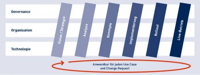 Sharepoint Vorgehensmodell (Grafik: Materna)