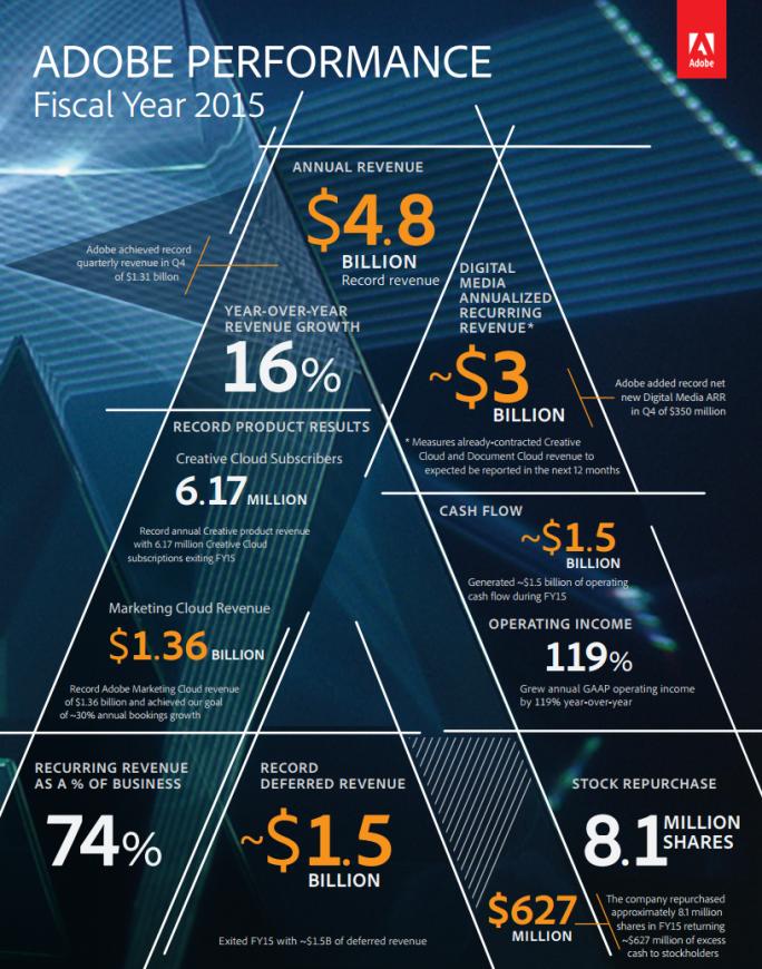 Infografik zu Adobes Geschäftsjahr 2015 (Grafik: Adobe)