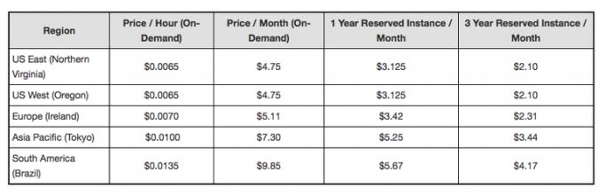 Preise für den Instanzentyp t2.nano (Bild: AWS)
