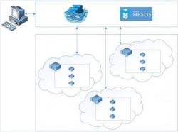 Der Azure Container Service führt Apache Mesos, Docker und Azure zusammen (Bild: Microsoft).