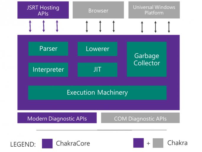 Chakra-Komponenten (Bild: Microsoft)