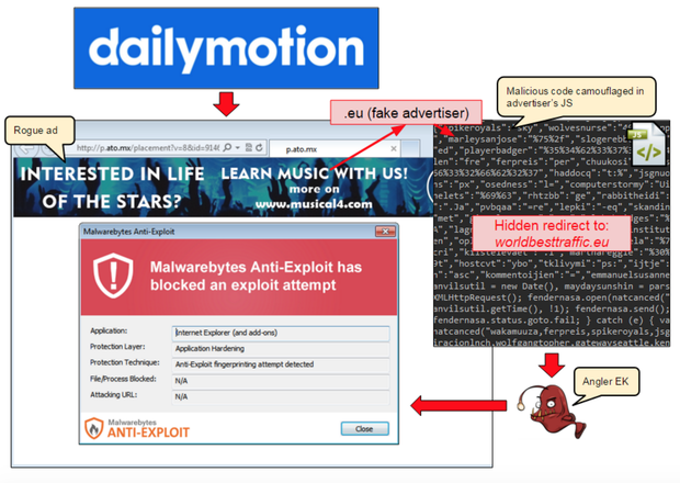 Angler-Attacke via Dailymotion (Diagramm: Malwarebytes)