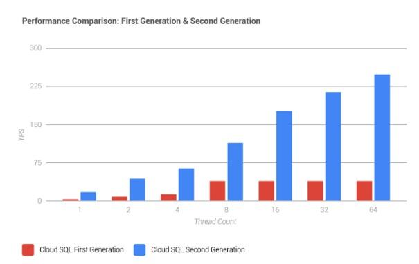 Google Cloud SQL liefert in der 2. Generation mehr Leistung bei gleichem Preis (Diagramm: Google).