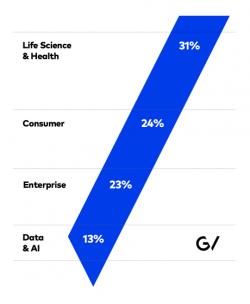 Investitionen von Google Ventures 2015 (Bild: GV)