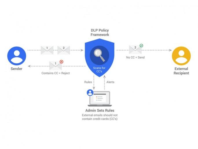 Umsetzung von Administrationsrichtlinien in Gmail for Work DLP (Diagramm: Google)