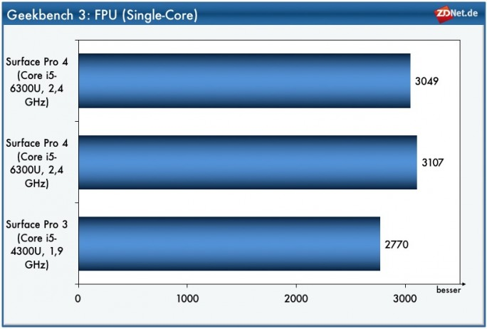 Geekbench FPU Single Core: iPad Pro (Bild: ZDNet.de)
