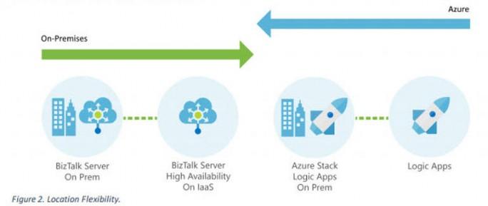 Microsoft verspricht für seine Integrationsprodukte flexible Ortswahl (Bild: Microsoft).