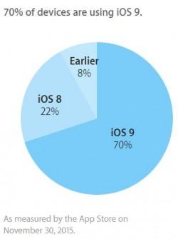 iOS 9 läuft Apple zufolge aktuell auf 70 Prozent aller iPhones, iPads und iPods Touch (Bild: Apple).