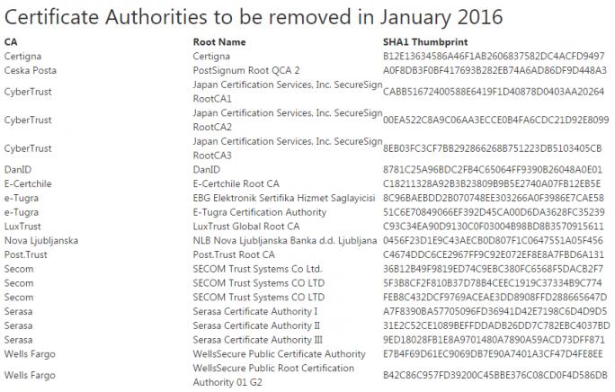 Microsoft streicht Anfang 2016 insgesamt 20 Wurzelzertifikate aus seinem Trusted Root Certificate Program (Screenshot: ZDNet.de).