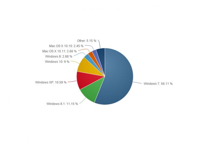 Der Marktanteil von Windows 10 steigt im November auf 9 Prozent (Bild: Net Applications).