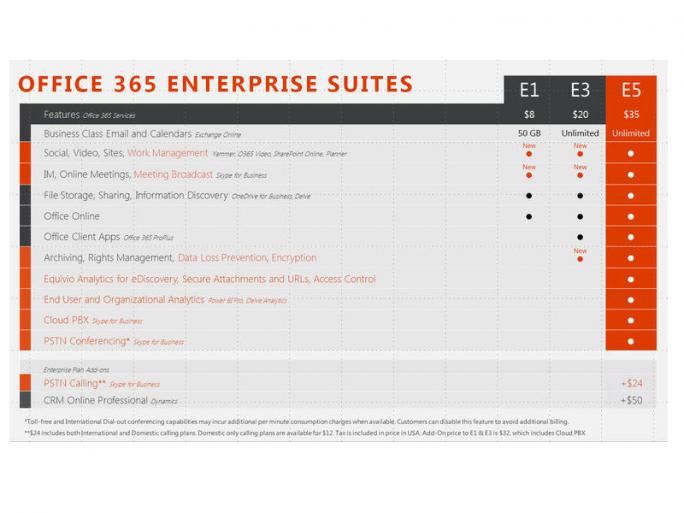 Die Office Enterprise Suite 365 E5 kostet 35 Dollar pro Nutzer und Monat (Bild: Microsoft).