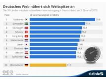 Akamai: Durchschnittlicher Internetzugang liegt jetzt bei 5,1 MBit/s