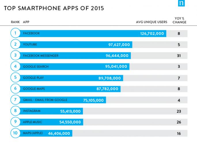 Die meistgenutzten Smartphone-Apps in den USA und die durchschnittlichen monatlichen Nutzer (Grafik: Nielsen)