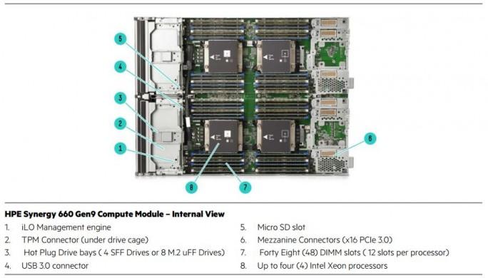 HPE Synergy 660 Compute Module (Bild: HPE)