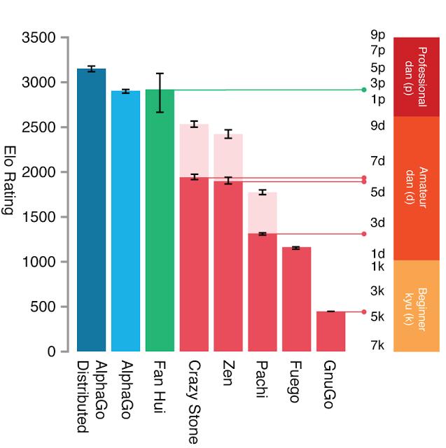 Vergleich der Spielstärke von AlphaGo, anderer Go-Programme und des europäischen Meisters  (Diagramm: Google).