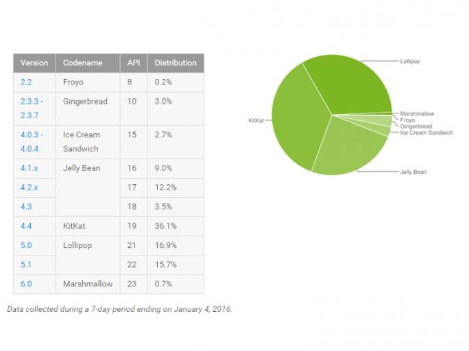 Android-Statistik Januar 2016 (Bild: Google)