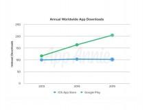 App Stores: Google Play sieht doppelt so viele Downloads wie Apple