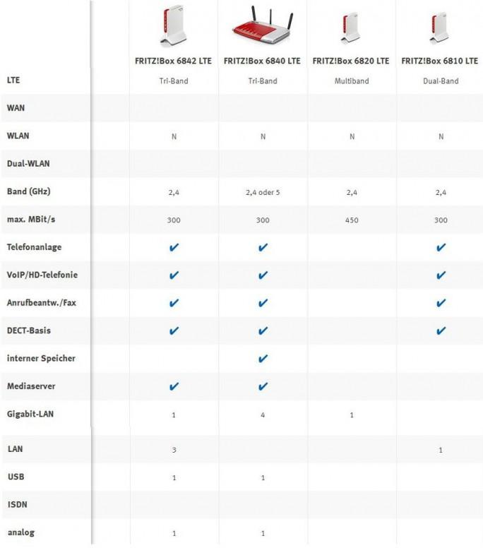 Die vier derzeit erhältlichen AVM-Router mit LTE im Vergleich (Grafik: ITespresso mit Material von AVM)
