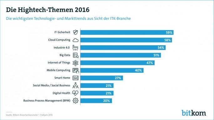 Der Bitkom hat die Hightech-Themen 2016 ermittelt (Grafik: Bitkom).