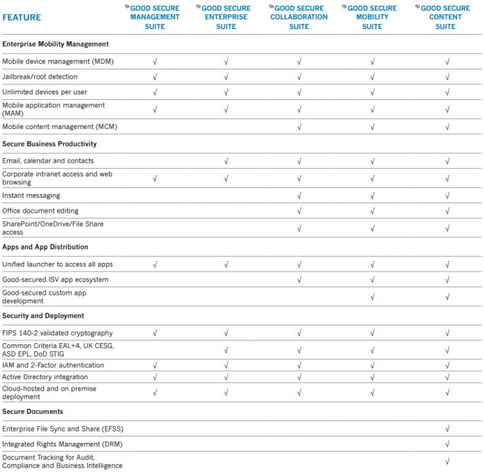 Die fünf Good Secure EMM Suites im Vergleich (Grafik: Blackberry)