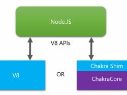 Architektur des mit ChakraCore erweiterten Node.js (Bild: Microsoft)