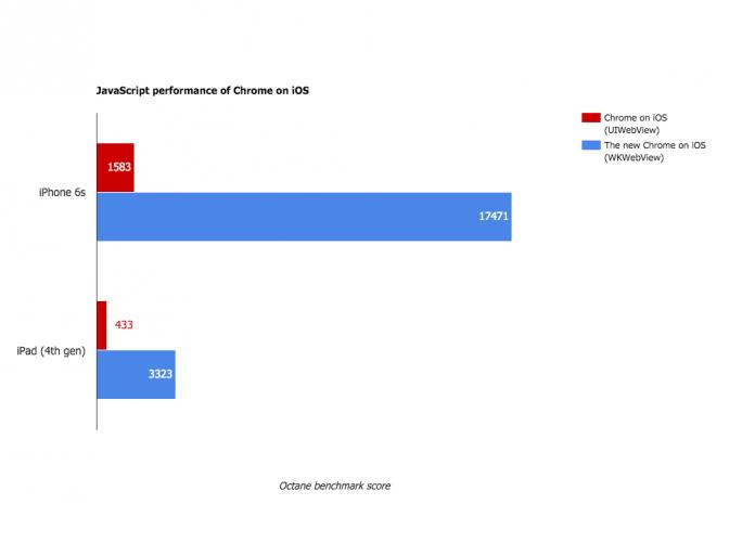 Der Umstieg auf WKWebView verbessert auch die JavaScript-Leistung von Chrome für iOS deutlich (Bild: Google).