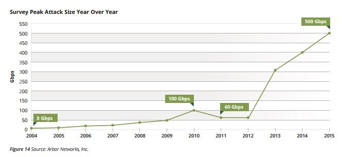 Spitzendurchsätze über die Jahre (Diagramm: Arbor Networks)