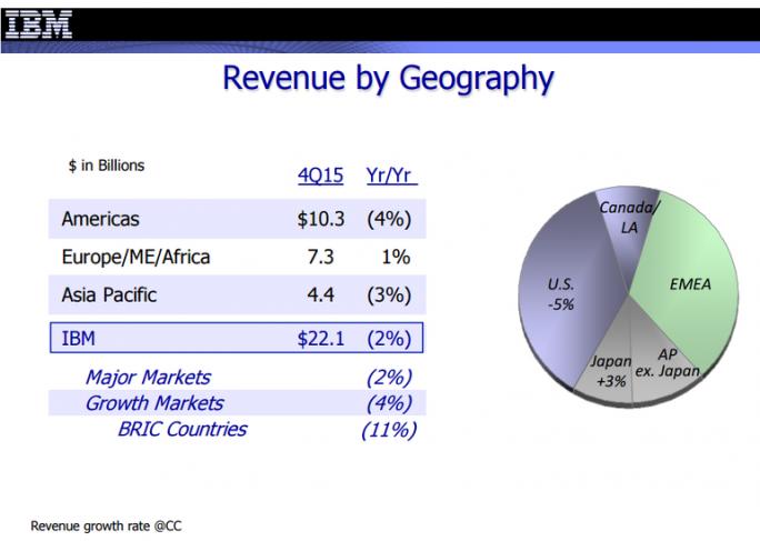 Den größten Teil seines Umsatzes erwirtschaftet IBM weiterhin in den USA (Bild: IBM).