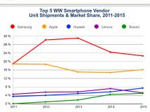 Smartphoneverkauf 2015: Apple, Huawei und Xiaomi wachsen stärker als der Mitbewerb