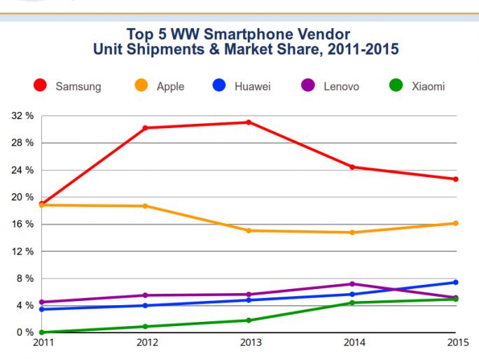 Samsung blieb 2015 weltweiter Marktfürer, verlor aber weitere Anteile am Smartphonemarkt (Diagramm: IDC).