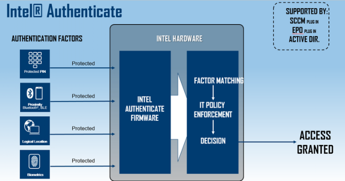 Authenticate ist Teil der sechsten vPro-Generation (Diagramm: Intel).