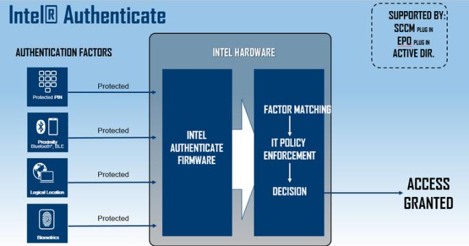 Authenticate ist Teil der sechsten vPro-Generation (Diagramm: Intel).