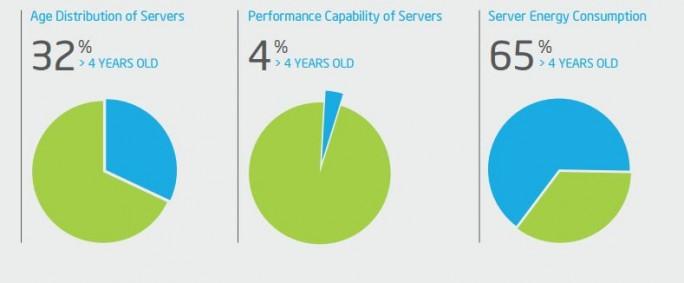 Intel Planning Guide: veraltete Server leisten wenig, verbrauchen aber viel Strom (Bild: Intel)