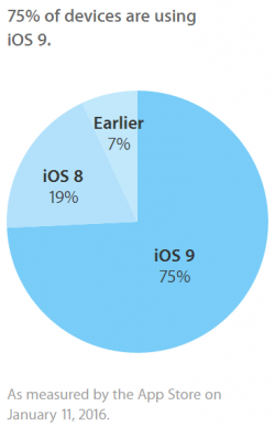 iOS 9 läuft Apple zufolge aktuell auf drei Viertel aller iPhones, iPads und iPods Touch (Bild: Apple).