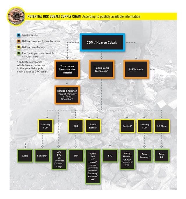 Von Amnesty und Afrewatch recherchierte mögliche Kobalt-Lieferkette (Bild: Amnesty)