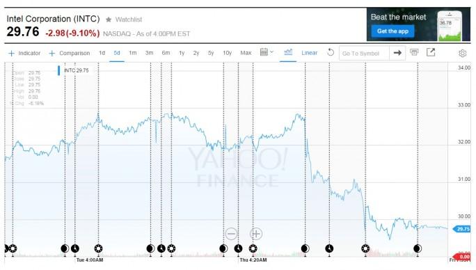 Entwicklung des Aktienkurses von Intel, 11. bis 15. Januar 2015 (Bild: Yahoo)