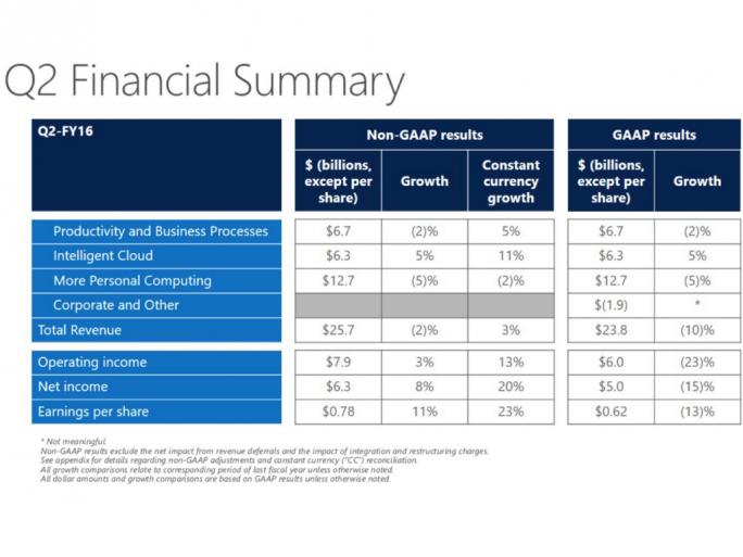 Im zweiten Fiskalquartal hat lediglich die Cloud-Sparte ein Umsatzplus erwirtschaftet (Bild: Microsoft).