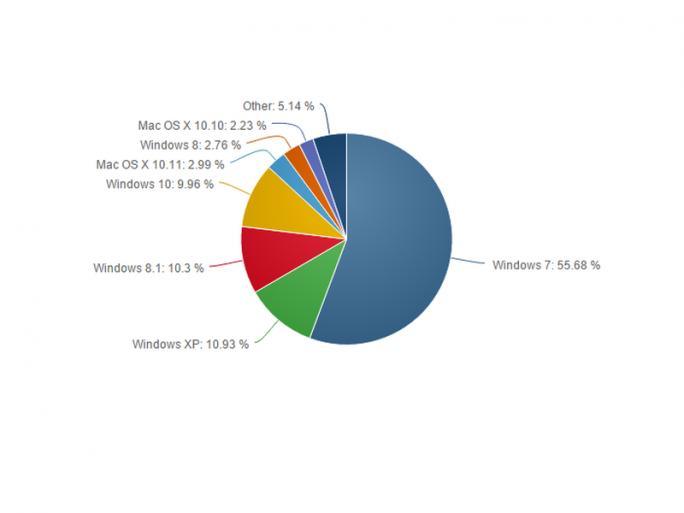 Windows 10 erreicht im Dezember einen Marktanteil von 9,96 Prozent (Bild: Net Applications).