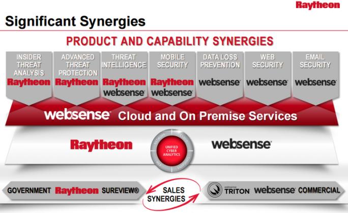 Bestehendes Angebot von Raytheon Websense - jetzt ergänzt um Stonesofts Next Generation Firewall (Bild: Forcepoint)