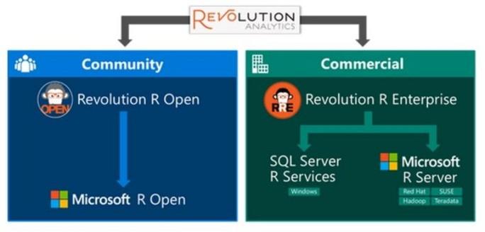 Microsoft bietet eine kommerzielle und eine quelloffene Version von R an (Bild: Microsoft).