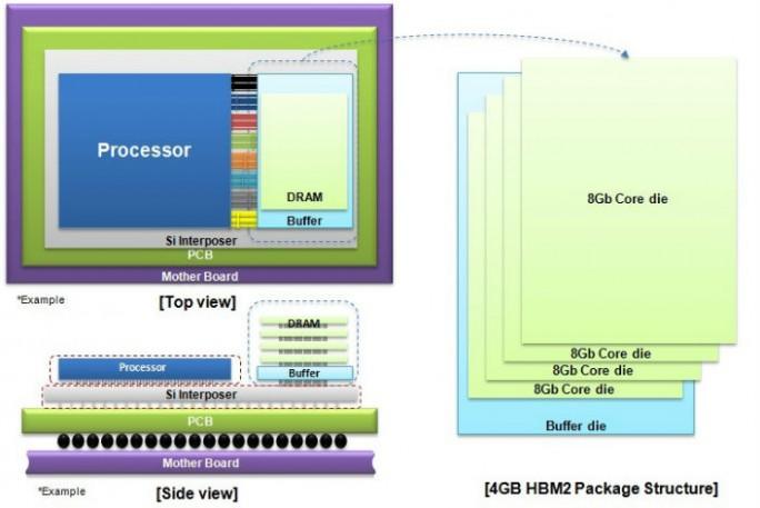 Aufbau der neuen DRAM-Chips mit HBM2-Schnittstelle von Samsung (Bild: Samsung)