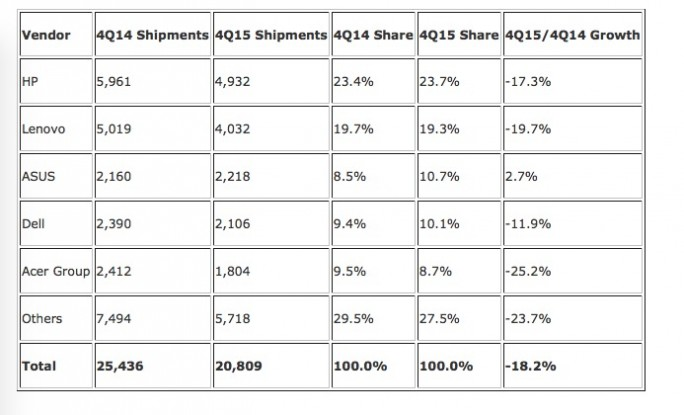 IDC: PC-Verkaufszahlen (2015)