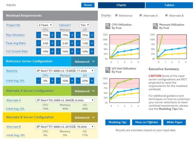 Mit dem Intel IT Server Sizing Tool können Entscheider die optimale Ausstattung eines neuen Servers auf Basis einer Intel-CPU zusammenstellen (Screenshot: Thomas Joos).