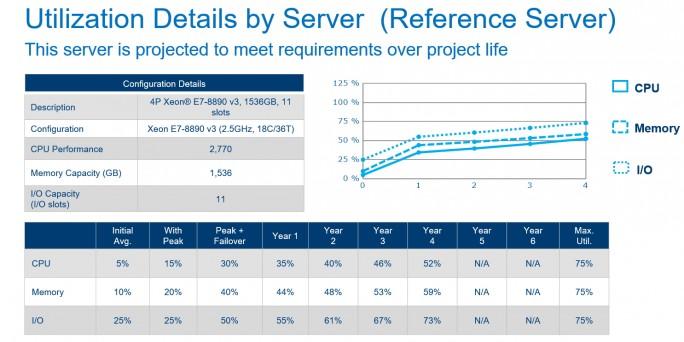 Intel stellt ein Tool zur Verfügung, mit dem sich die Leistung von Servern über eine bestimmte Nutzungszeit analysieren lässt (Bild: Intel).