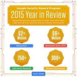 Google-Sicherheitsprämien 2015 (Bild: Google)