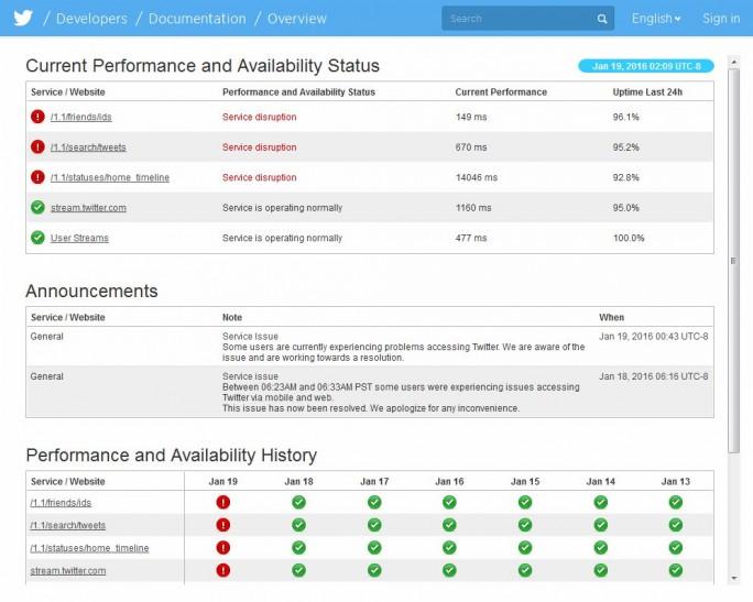 Mehrere Twitter-Dienste sind von dem Ausfall betroffen (Screenshot: ITespresso.de).