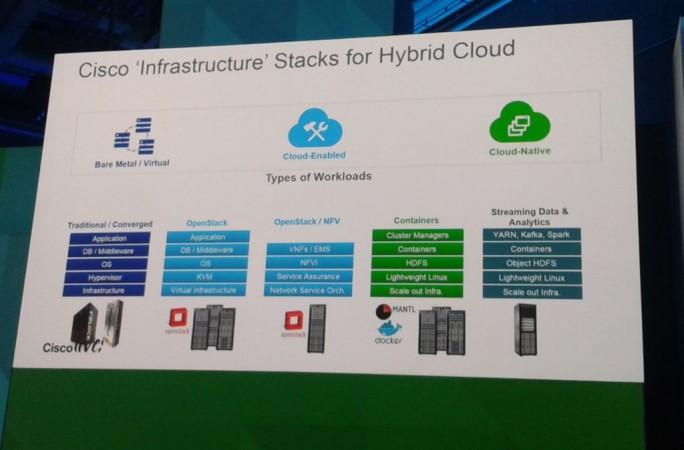 Von Cisco-Manager Zorowar Biri Singh auf der Cisco Live in berlin präsentierte Stacks für Hybride Clouds. Ganz rechts: Der von ihm präferierte Stack der Zukunft (Bild: ZDNet.de)