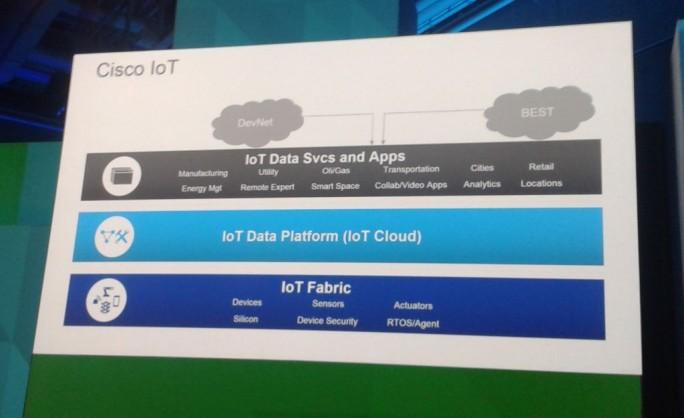 Die von Zorawar Biri Singh, SVP & Chief Technology Officer Platforms & Solutions bei Cisco, heute in Berlin präsentierte Grundlage für ioT-Projekte mit Cisco (Bild: ZDNet.de).